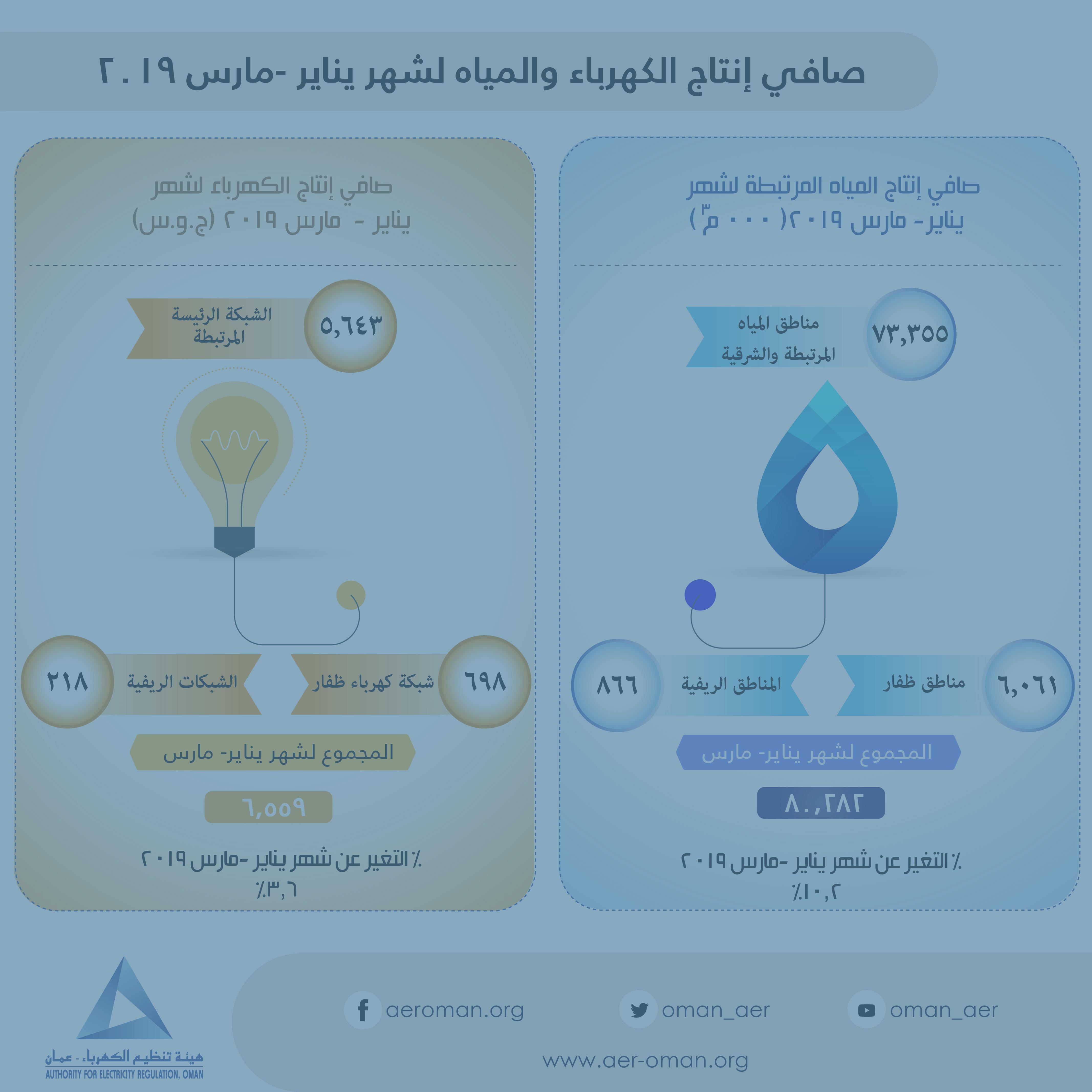 الرئيسية | هيئة تنظيم الكهرباء
